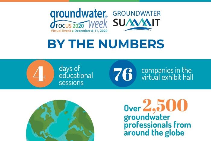 NGWA Groundwater Week 2020